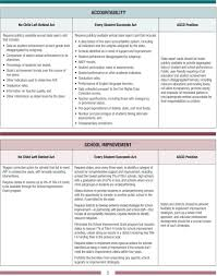 Essa And Nclb Comparison Chart Elementary And Secondary Education Act Pdf