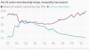 As Us Union Membership Drops Inequality Has Soared