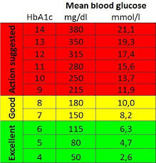 Blood Sugar Glucose Chart Blood Glucose Chart Blood Sugar Level Chart Blood Sugar