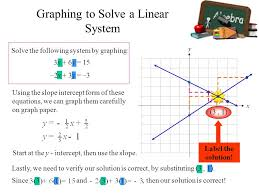 14 graphing to solve a linear system solve the following system by graphing 3x