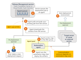 Release Management Roles And Responsibilities Release Management