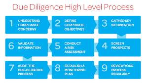9 Steps To Effective Supplier Due Diligence - Risk Management Guide