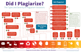 academic honesty resources cehd did i plagiarize the types and severity of plagiarism violations infographic