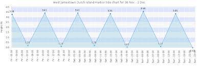 West Jamestown Dutch Island Harbor Tide Times Tides