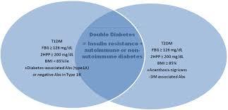 Venn Diagram Type 1 Type 2 Diabetes Venn Diagram Type 1 Type 2 Diabetes Magdalene Project Org