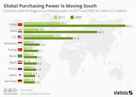 Chart Global Purchasing Power Is Moving South Statista
