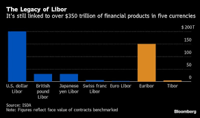 Libor Chart Bloomberg Libor Undertakers Wanted Wall Street Braces For Benchmarks