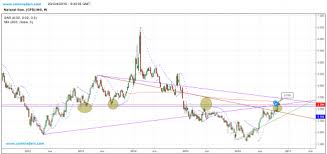 Natural Gas Gas Live Price Natural Gas Analysis And
