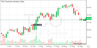 Tco Chart Techniquant Taubman Centers Inc Tco Technical Analysis