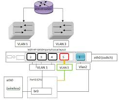 how to create a separate wired lan and wlan network internet in this example we will re assign the 4th physical lan port logical port 5 to vlan3 see bellow diagram in red
