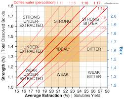 Pour Over Coffee Ratio Chart Measuring And Reporting Extraction Yield Coffee Ad Astra