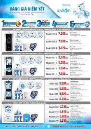 Bảng giá bán lẻ máy lọc nước tinh khiết ro gia đình thông minh Karofi