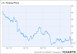 Jcpenney Stock Price Chart After Jc Penneys Horrible Year New Coke Guy Is Charging To