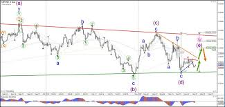 Gbp Forex Chart Gbp Usd Bearish Wave C Tests Triangle Chart Pattern Action
