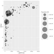 Bubble Plot With Ggplot2 The R Graph Gallery
