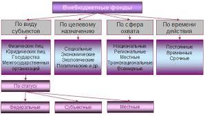 ЭУП В общем виде современную структуру внебюджетных фондов можно представить следующим образом