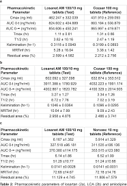 Table 2 From Bioequivalence Bioavailability Bioequivalence