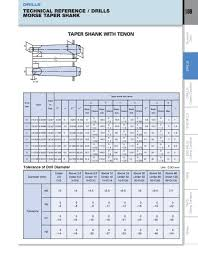 Morse Taper Size Chart Drills 108 Technical Refe