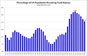 Food Stamp Chart Food Stamps Charts Matt Trivisonno