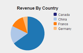 D3 Pie Chart Title D3 Js Add Custom Color To Pie Chart Stack Overflow