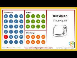 Phonemic Chart Cambridge Videos Matching Phonemic Chart Animated Complete Revolvy