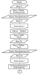 Занятие  Блок схема алгоритма представлена на рис 3 1 и 3 2