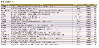 Skills List Inspiration Fire Emblem Fates Innate Skill List Translated [Dengeki 4848