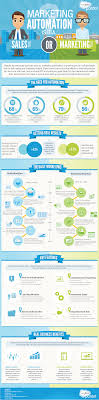 Marketing Automation Comparison Chart What Is Marketing Automation And Do I Need It