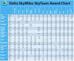 Delta Skymiles Benefits Chart Review Of Skymiles The Loyalty Program Of Delta Air Lines
