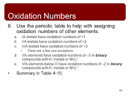 Some Types of Chemical Reactions - ppt download
