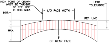 Gear Inspection Charts The Concept Of Gear Crowning Gear Motions