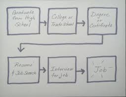 using thinking maps in school counseling careers savvy school the multi flow map is used to show causes and effects this example shows what it takes to go to college and how college will in turn lead to knowledge