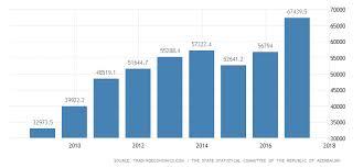 Azerbaijan Gross National Product 2019 Data Chart
