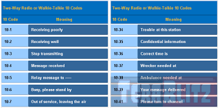 The nato phonetic alphabet* is the most widely used worldwide but we've also included some earlier british and american phonetic alphabets. Radio The11throck Technologies