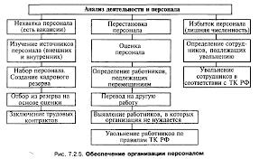 Реферат Управление персоналом в системе эффективного менеджмента  Содержание задач направления