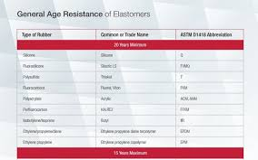 Urethane Chemical Resistance Chart General Age Resistance Of Elastomers Phelps Industrial