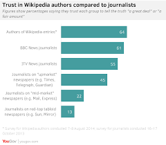 British People Trust Wikipedia More Than The News Yougov