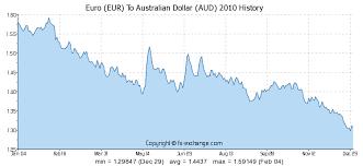 Australischer Dollar Euro Chart Euro Eur To Australischer Dollar Aud Geschichte