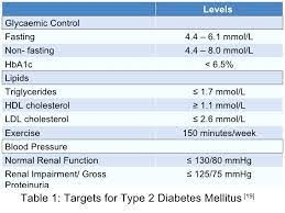 Cholesterol Level Chart Or Table 43 Faithful Normal Cholesterol Levels Chart Women
