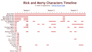 How To Make A Character Chart