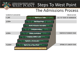 west point admissions essay west point admissions essay admissions  west point admissions essay admissions steps college essays directorate of admissions steps to admission steps to