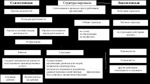 Тема Персонал предприятия как объект управления > Структура  Рисунок 1 Структура персонала