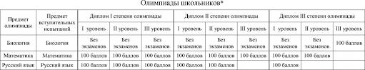 Всесибирская биологическая олимпиада ru  обладатели диплома 1 или 2 степени на любой олимпиаде 3 уровня по биологии например всесибирской в 2014 году или олимпиады Ломоносов по психологии