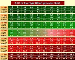 A1c Levels Chart Type 2 Diabetes A1c Chart Based On Adag Study A1c Chart Type One Diabetes