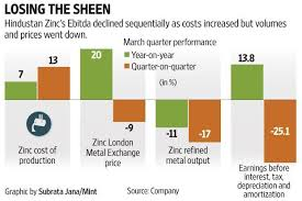 Hindustan Zinc Needs A Sign A Reversal In Metal Prices Will Do