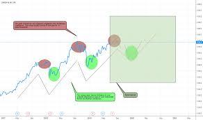 Lonza Share Price Chart Lonn Stock Price And Chart Six Lonn Tradingview