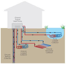 Geothermal Heat Exchanger Design Is A Geothermal Heat Pump Right For You Ground Source