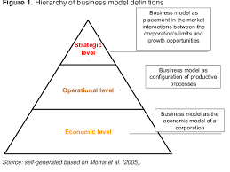 Hierarchy Of Business Model Definitions Download