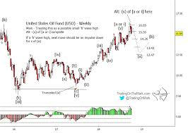Uso Chart A Warning To Crude Oil Bulls See It Market