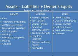 assets capital liabilities prinl of accounting equation source score org